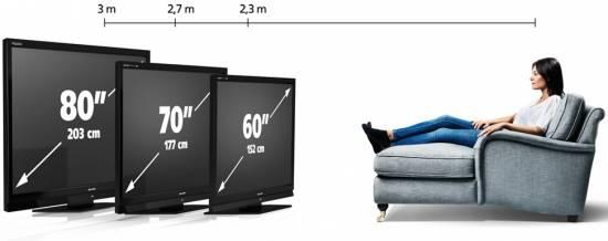 Как выбрать телевизор: практические советы