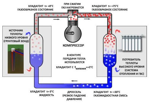 Схема теплового насоса грунт-воздух
