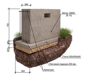 Незаглубленный (поверхностный) фундамент на пучинистом грунте