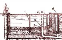 Схема небольшого бассейна с коммуникациями: 1 - наливная труба; 2...