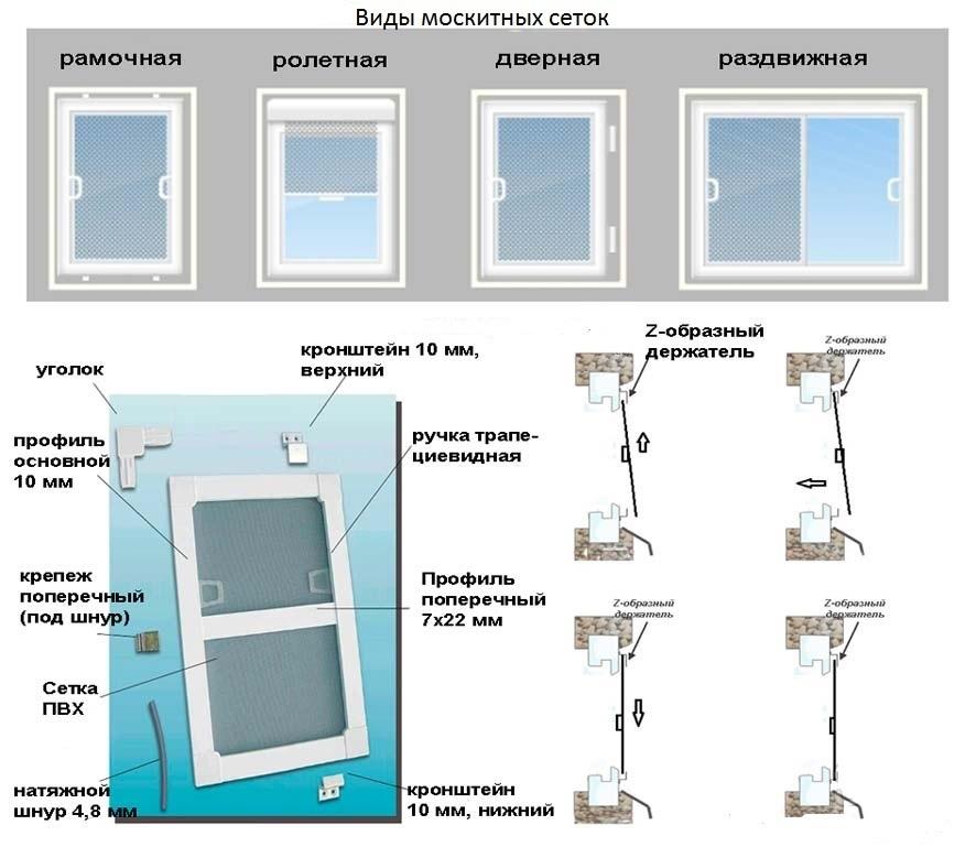 Схема установки сетки на пластиковые окна